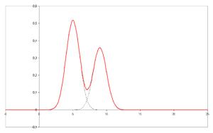 Cromatograma con picos no resueltos (separados)
