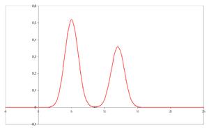 Cromatograma con dos picos resueltos